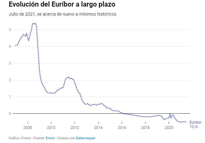 Gráfico de la evolución del Euribor